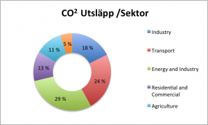 co2UtslppPer Sector